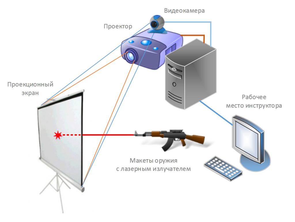 Принцип устройства лазерного тира